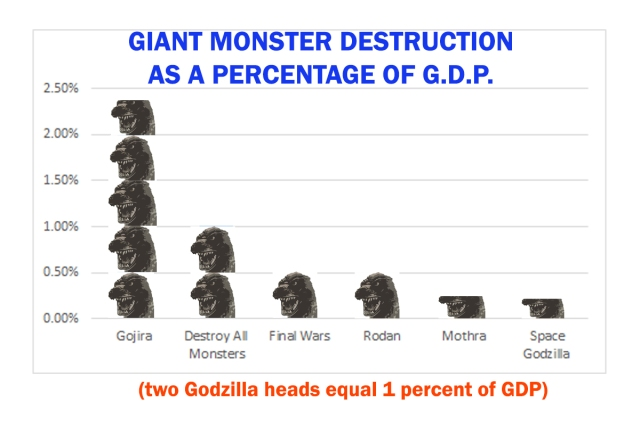godzilla-destruction-graph