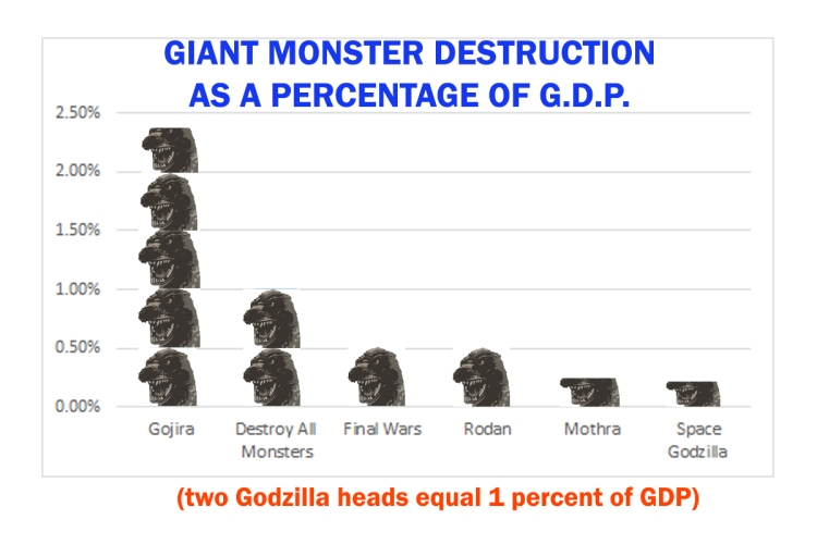 godzilla-destruction-graph